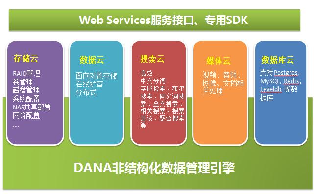 dana非结构化数据管理引擎 v1.